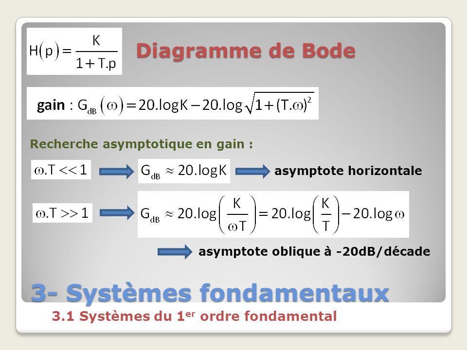 3- Systèmes fondamentaux 3.1 Systèmes du 1 er ordre fondamental Diagramme de Bode Recherche asymptotique en gain : asymptote horizontale asymptote oblique à -20dB/décade