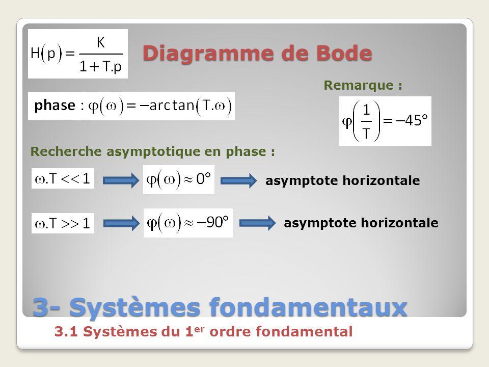 3- Systèmes fondamentaux 3.1 Systèmes du 1 er ordre fondamental Diagramme de Bode Recherche asymptotique en phase : asymptote horizontale Remarque :