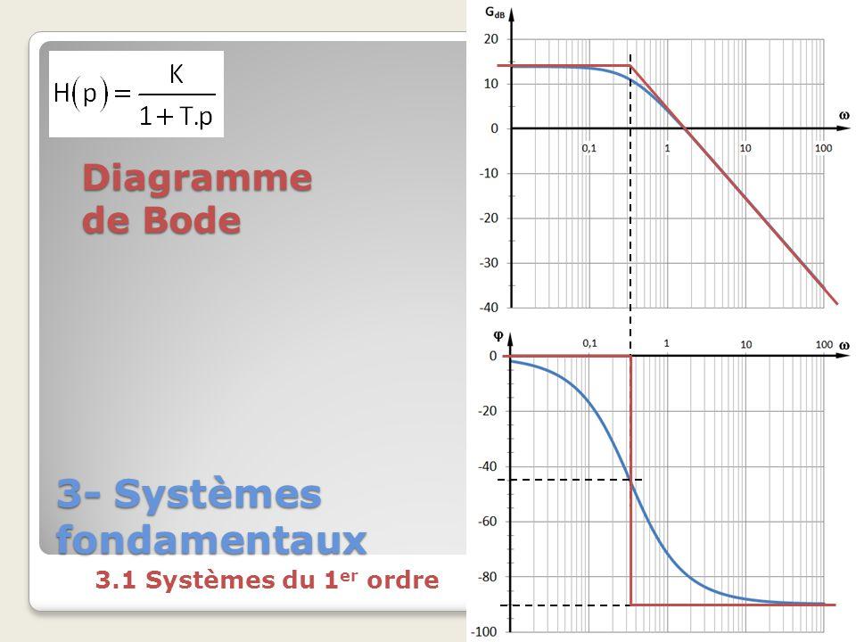 3- Systèmes fondamentaux 3.1 Systèmes du 1 er ordre Diagramme de Bode