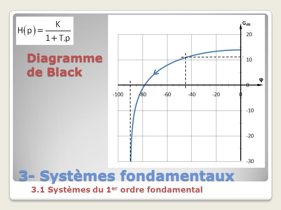 3- Systèmes fondamentaux 3.1 Systèmes du 1 er ordre fondamental Diagramme de Black