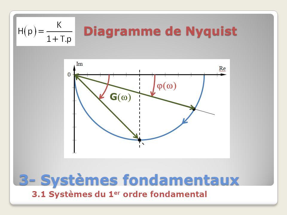 3- Systèmes fondamentaux 3.1 Systèmes du 1 er ordre fondamental Diagramme de Nyquist G