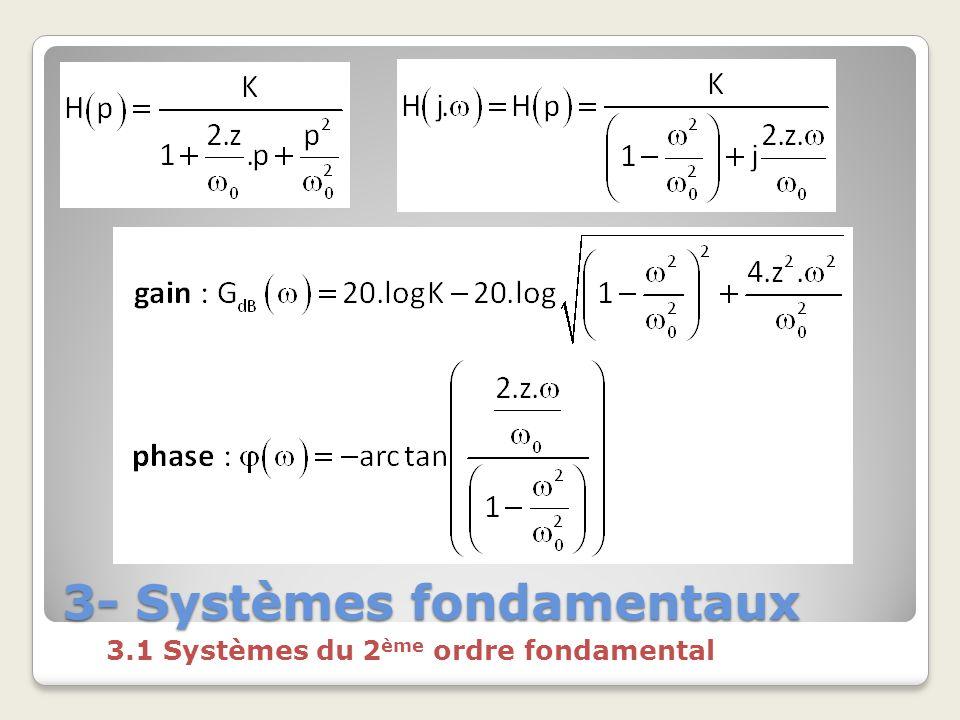 3- Systèmes fondamentaux 3.1 Systèmes du 2 ème ordre fondamental