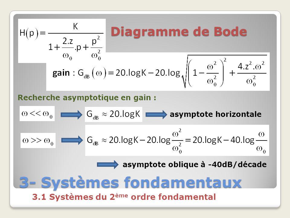 3- Systèmes fondamentaux 3.1 Systèmes du 2 ème ordre fondamental Diagramme de Bode Recherche asymptotique en gain : asymptote horizontale asymptote oblique à -40dB/décade
