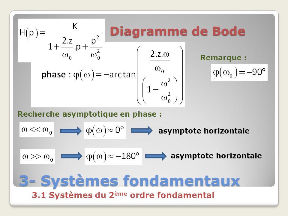 3- Systèmes fondamentaux 3.1 Systèmes du 2 ème ordre fondamental Diagramme de Bode Recherche asymptotique en phase : asymptote horizontale Remarque :