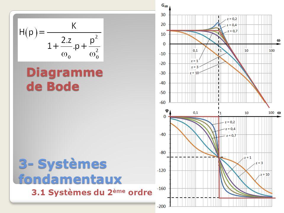 3- Systèmes fondamentaux 3.1 Systèmes du 2 ème ordre Diagramme de Bode