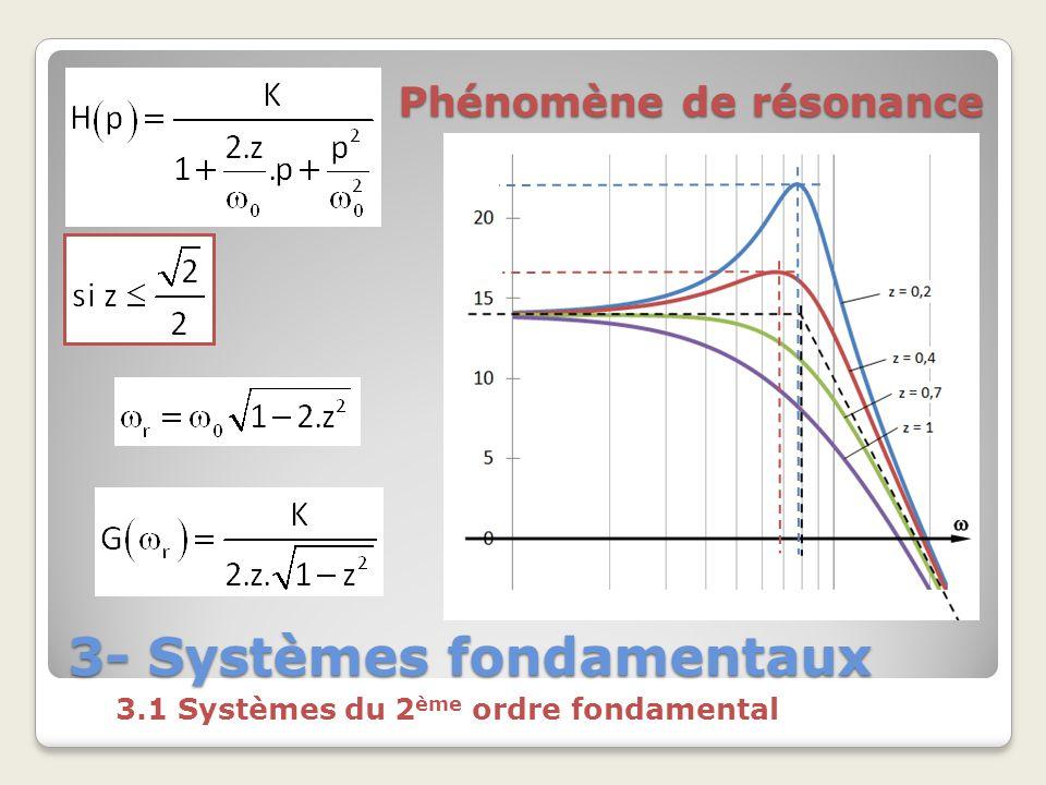 3- Systèmes fondamentaux 3.1 Systèmes du 2 ème ordre fondamental Phénomène de résonance