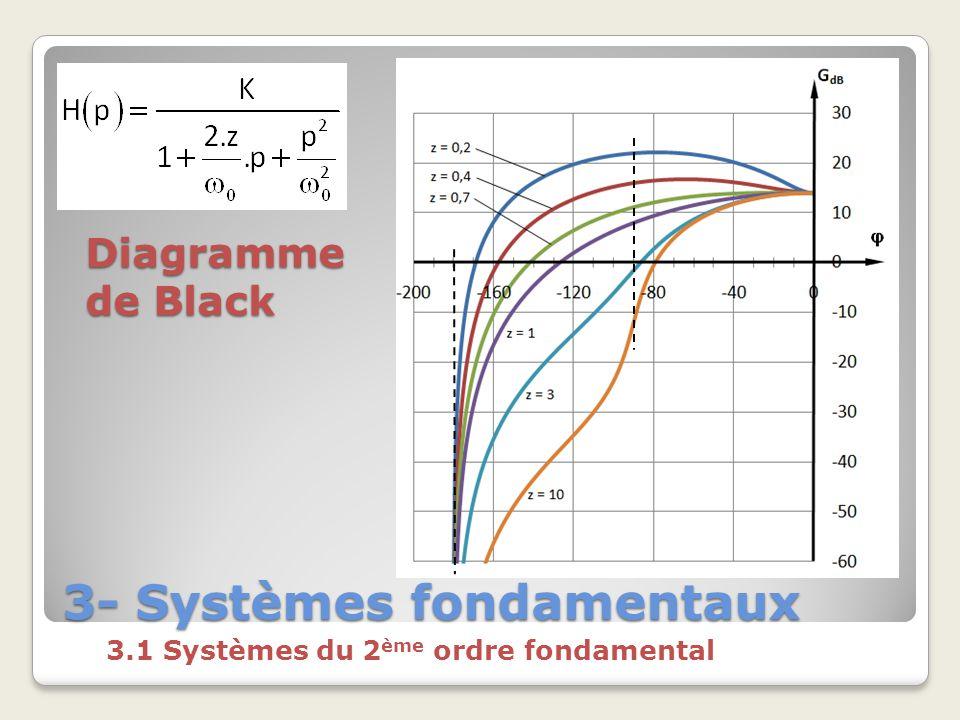 3- Systèmes fondamentaux 3.1 Systèmes du 2 ème ordre fondamental Diagramme de Black
