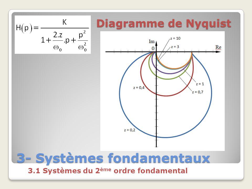 3- Systèmes fondamentaux 3.1 Systèmes du 2 ème ordre fondamental Diagramme de Nyquist