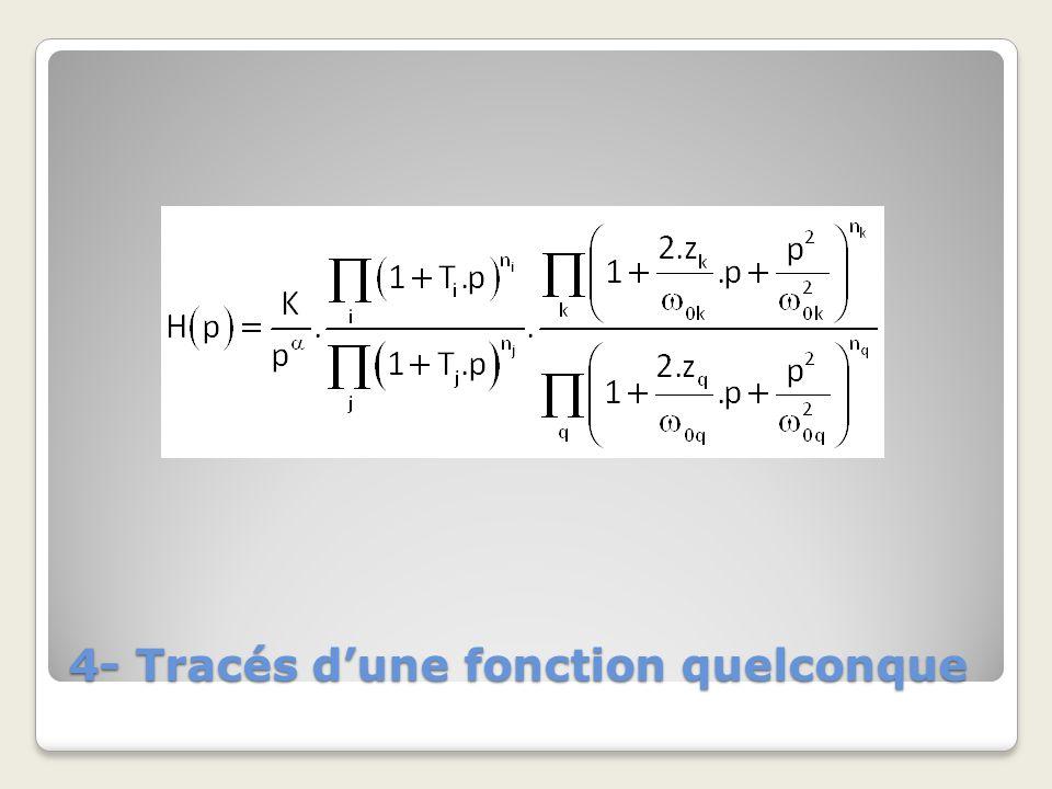 4- Tracés dune fonction quelconque