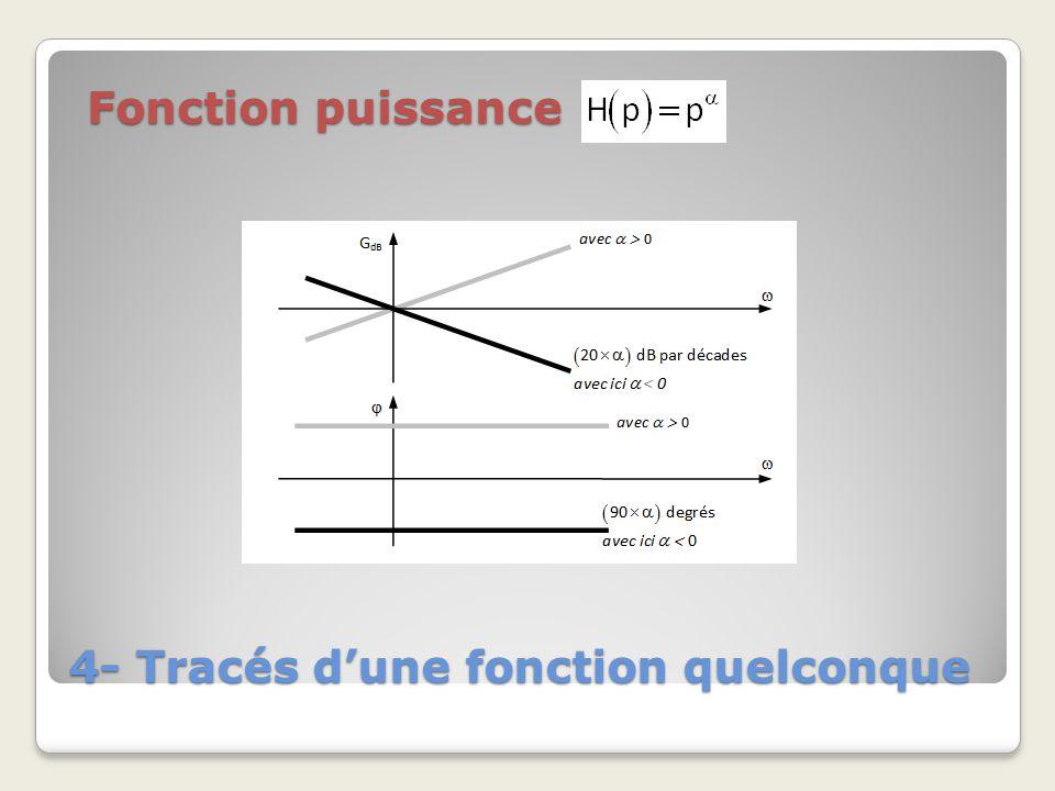 4- Tracés dune fonction quelconque Fonction puissance