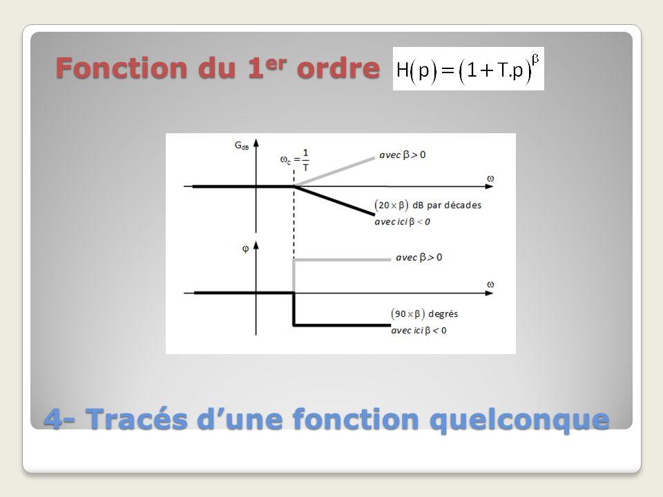 4- Tracés dune fonction quelconque Fonction du 1 er ordre