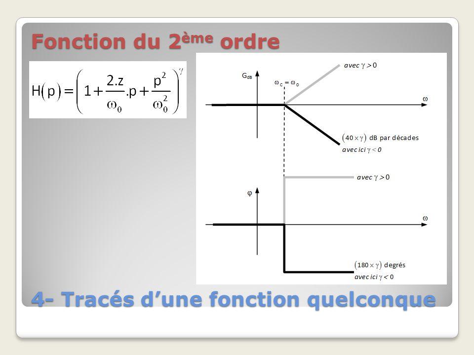 4- Tracés dune fonction quelconque Fonction du 2 ème ordre