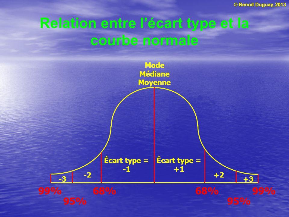 © Benoit Duguay, 2013 Relation entre lécart type et la courbe normale Écart type = Écart type = +1 -2 -3 +2 +3 68% 95% 99%68% 95% 99% Mode Médiane Moy