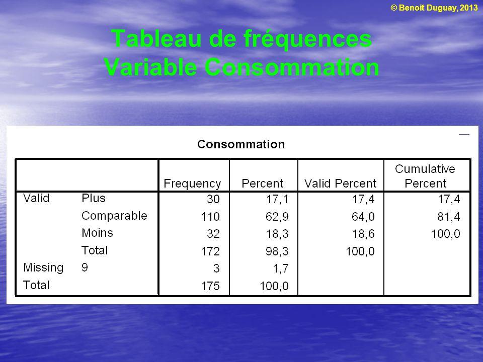 © Benoit Duguay, 2013 Tableau de fréquences Variable Consommation