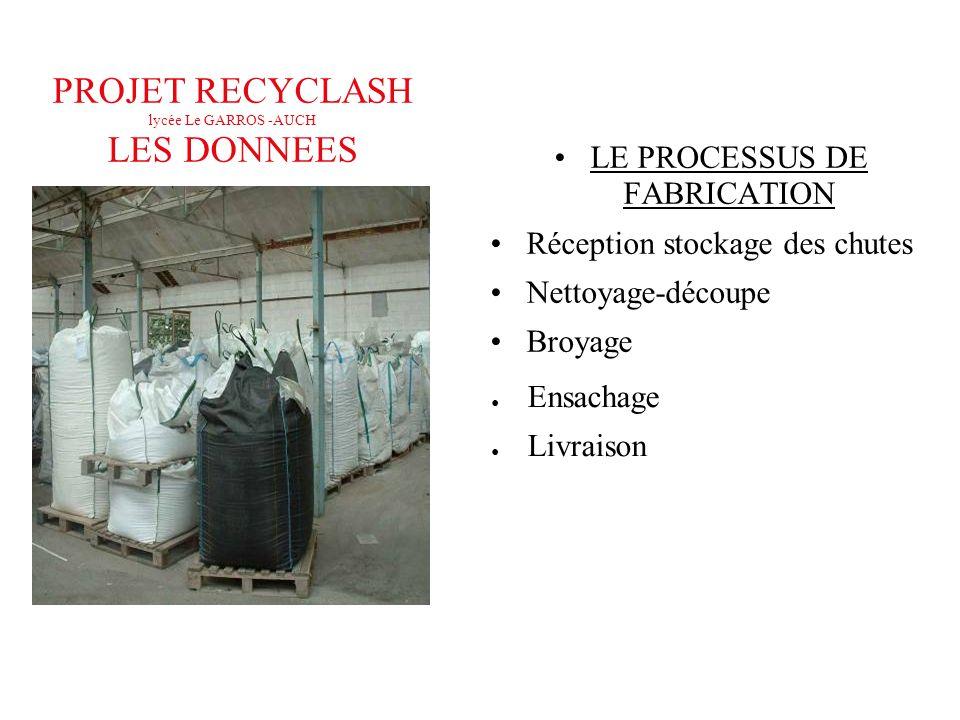 PROJET RECYCLASH lycée Le GARROS -AUCH