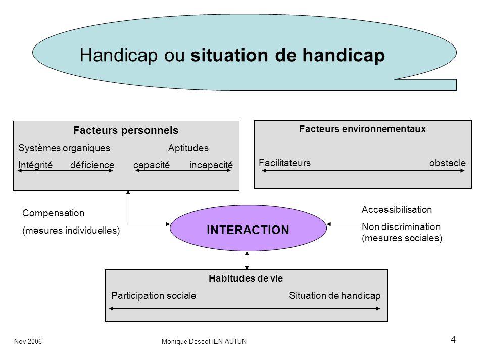 4 Handicap ou situation de handicap Facteurs personnels Systèmes organiques Aptitudes Intégrité déficience capacité incapacité Facteurs environnementa