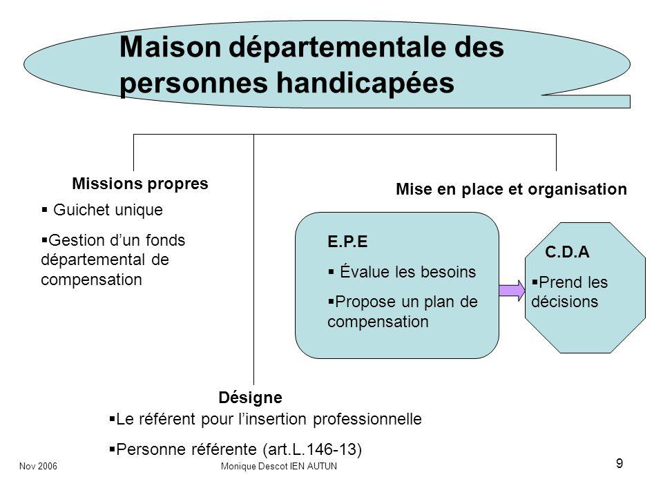 9 Maison départementale des personnes handicapées Missions propres Nov 2006 Monique Descot IEN AUTUN Mise en place et organisation Désigne Guichet uni