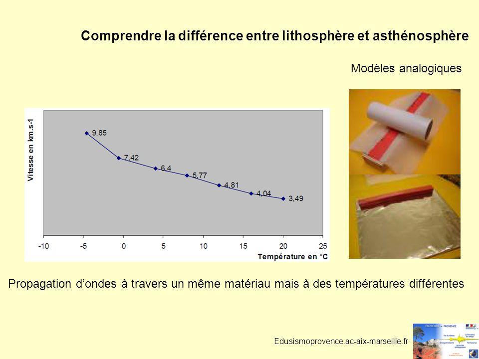 Edusismoprovence.ac-aix-marseille.fr Comprendre la différence entre lithosphère et asthénosphère Modèles analogiques Propagation dondes à travers un même matériau mais à des températures différentes
