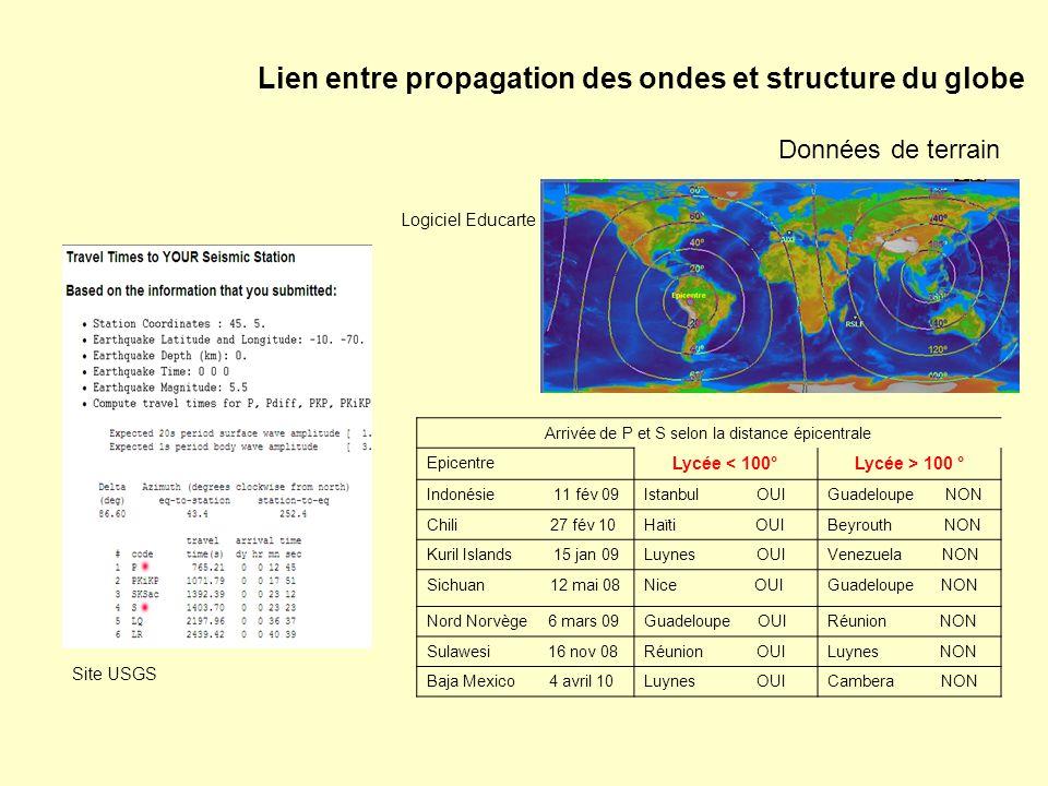 Lien entre propagation des ondes et structure du globe Données de terrain Arrivée de P et S selon la distance épicentrale Epicentre Lycée < 100°Lycée