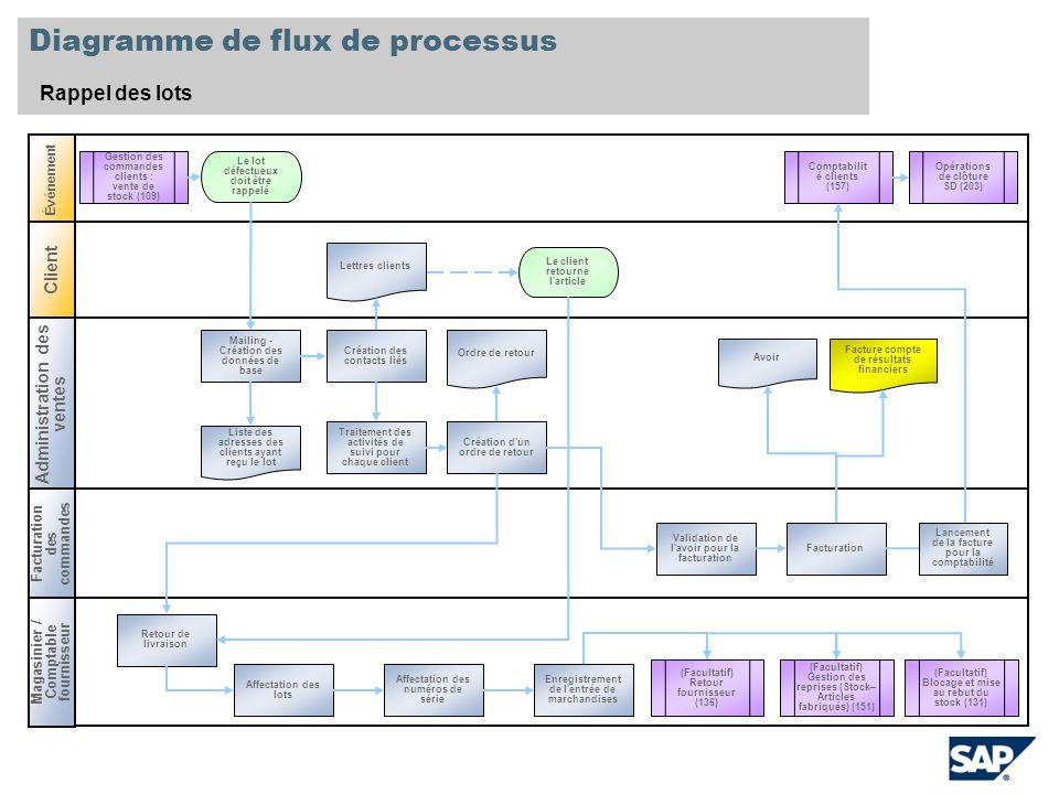 Diagramme de flux de processus Rappel des lots Administration des ventes Magasinier / Comptable fournisseur Événement Traitement des activités de suiv