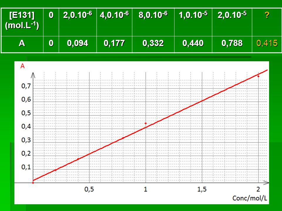 [E131] (mol.L -1 ) 0 2,0.10 -6 4,0.10 -6 8,0.10 -6 1,0.10 -5 2,0.10 -5 .