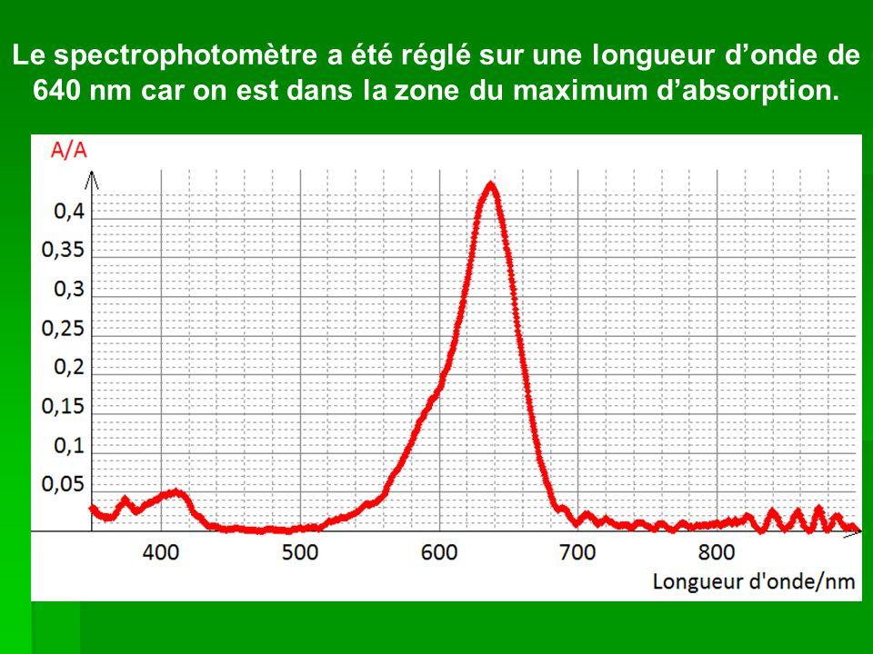 Le spectrophotomètre a été réglé sur une longueur donde de 640 nm car on est dans la zone du maximum dabsorption.