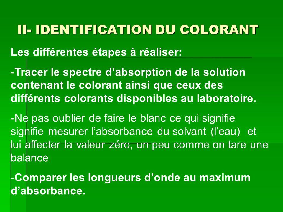II- IDENTIFICATION DU COLORANT Les différentes étapes à réaliser: -Tracer le spectre dabsorption de la solution contenant le colorant ainsi que ceux des différents colorants disponibles au laboratoire.