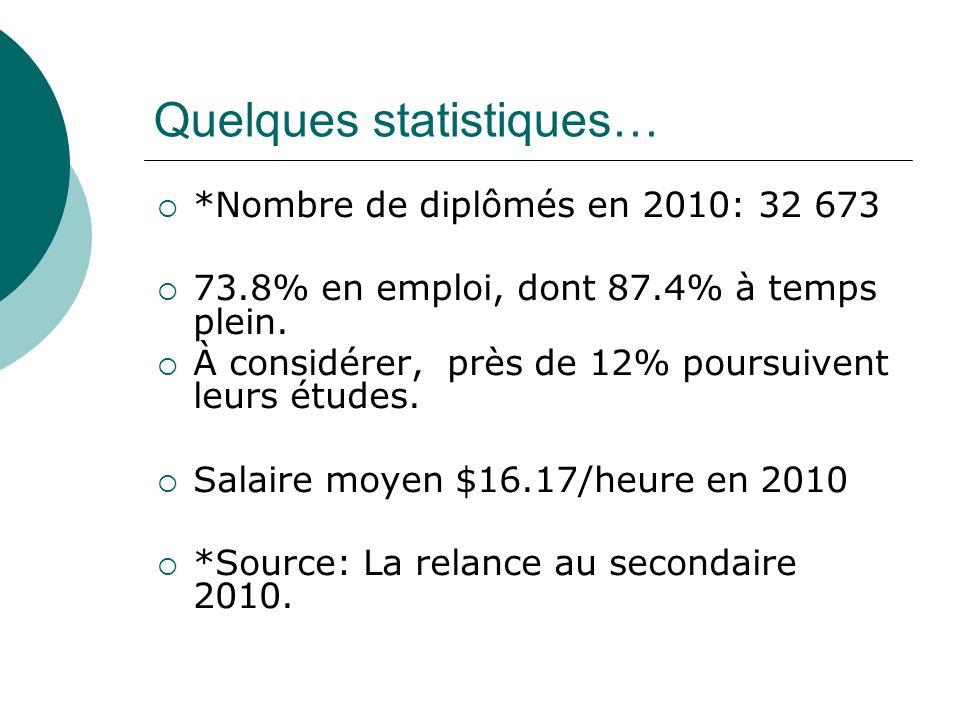 Quelques statistiques… *Nombre de diplômés en 2010: 32 673 73.8% en emploi, dont 87.4% à temps plein.