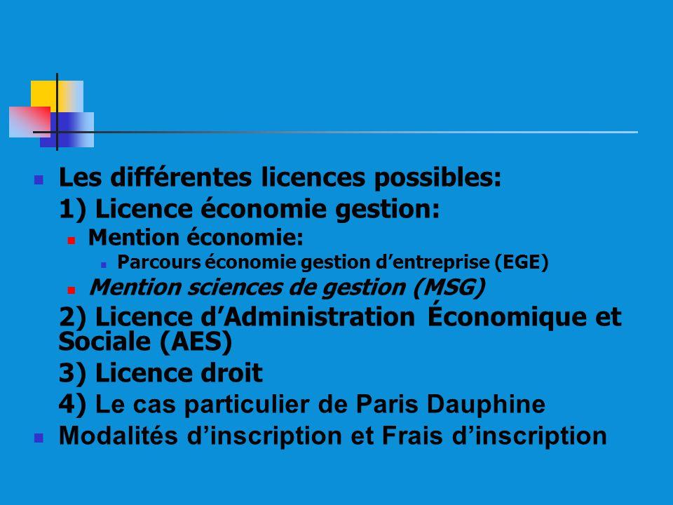 Les différentes licences possibles: 1) Licence économie gestion: Mention économie: Parcours économie gestion dentreprise (EGE) Mention sciences de gestion (MSG) 2) Licence dAdministration Économique et Sociale (AES) 3) Licence droit 4) Le cas particulier de Paris Dauphine Modalités dinscription et Frais dinscription