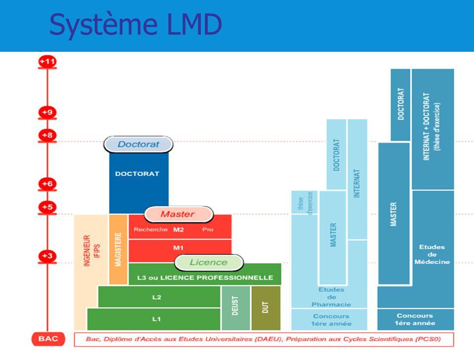 Concours Message Permet darriver à un niveau L3, licence économie gestion mention sciences de gestion.