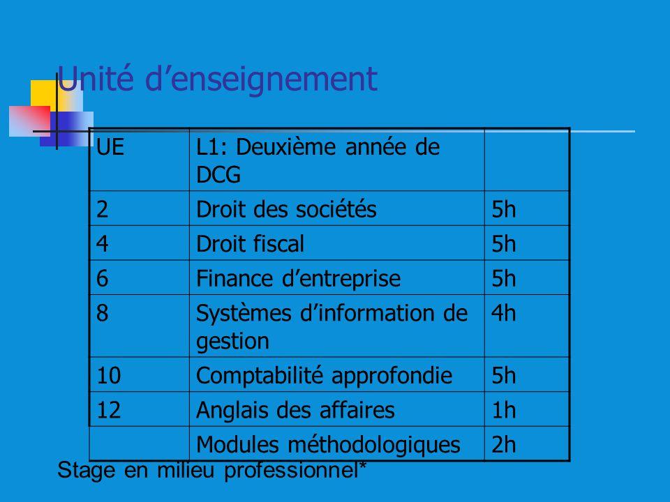 Unité denseignement UEL1: Deuxième année de DCG 2Droit des sociétés5h 4Droit fiscal5h 6Finance dentreprise5h 8Systèmes dinformation de gestion 4h 10Co