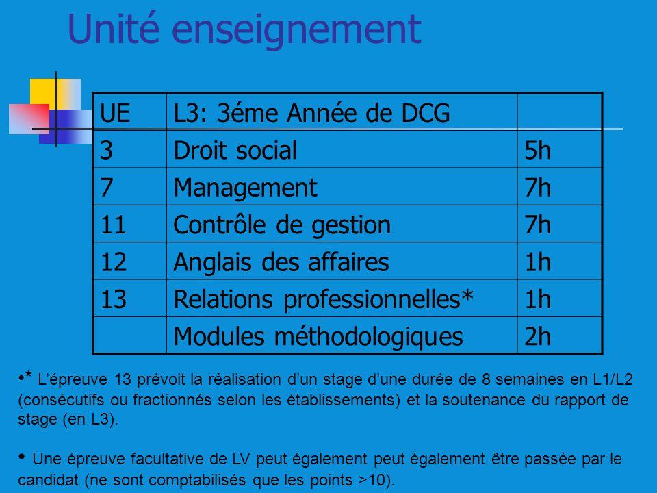 Unité enseignement UEL3: 3éme Année de DCG 3Droit social5h 7Management7h 11Contrôle de gestion7h 12Anglais des affaires1h 13Relations professionnelles*1h Modules méthodologiques2h * Lépreuve 13 prévoit la réalisation dun stage dune durée de 8 semaines en L1/L2 (consécutifs ou fractionnés selon les établissements) et la soutenance du rapport de stage (en L3).