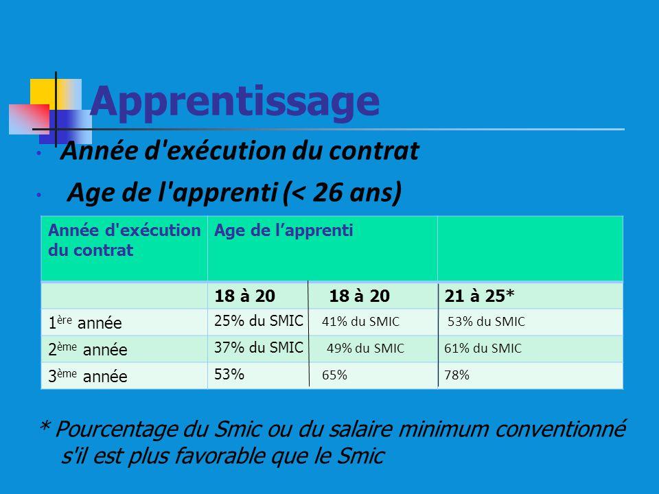 Apprentissage Année d exécution du contrat Age de l apprenti (< 26 ans) * Pourcentage du Smic ou du salaire minimum conventionné s il est plus favorable que le Smic Année d exécution du contrat Age de lapprenti 18 à 20 18 à 20 21 à 25* 1 ère année 25% du SMIC 41% du SMIC 53% du SMIC 2 ème année 37% du SMIC 49% du SMIC61% du SMIC 3 ème année 53% 65%78%