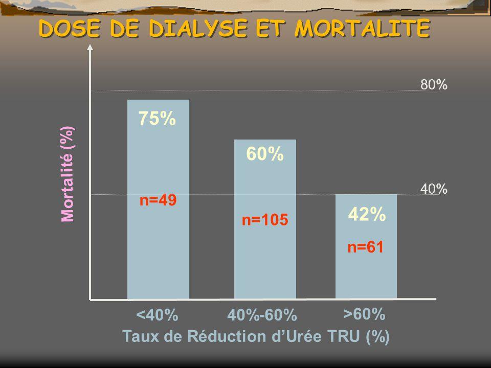 DOSE DE DIALYSE ET MORTALITE n=49 75% n=105 60% n=61 42% Taux de Réduction dUrée TRU (%) <40%40%-60% >60% Mortalité (%) 80% 40%