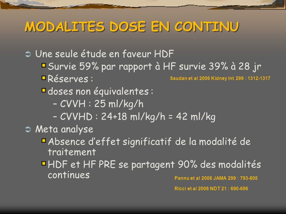 MODALITES DOSE EN CONTINU Une seule étude en faveur HDF Survie 59% par rapport à HF survie 39% à 28 jr Réserves : doses non équivalentes : –CVVH : 25 ml/kg/h –CVVHD : 24+18 ml/kg/h = 42 ml/kg Meta analyse Absence deffet significatif de la modalité de traitement HDF et HF PRE se partagent 90% des modalités continues Saudan et al 2006 Kidney Int 299 : 1312-1317 Pannu et al 2008 JAMA 299 : 793-805 Ricci et al 2006 NDT 21 : 690-696