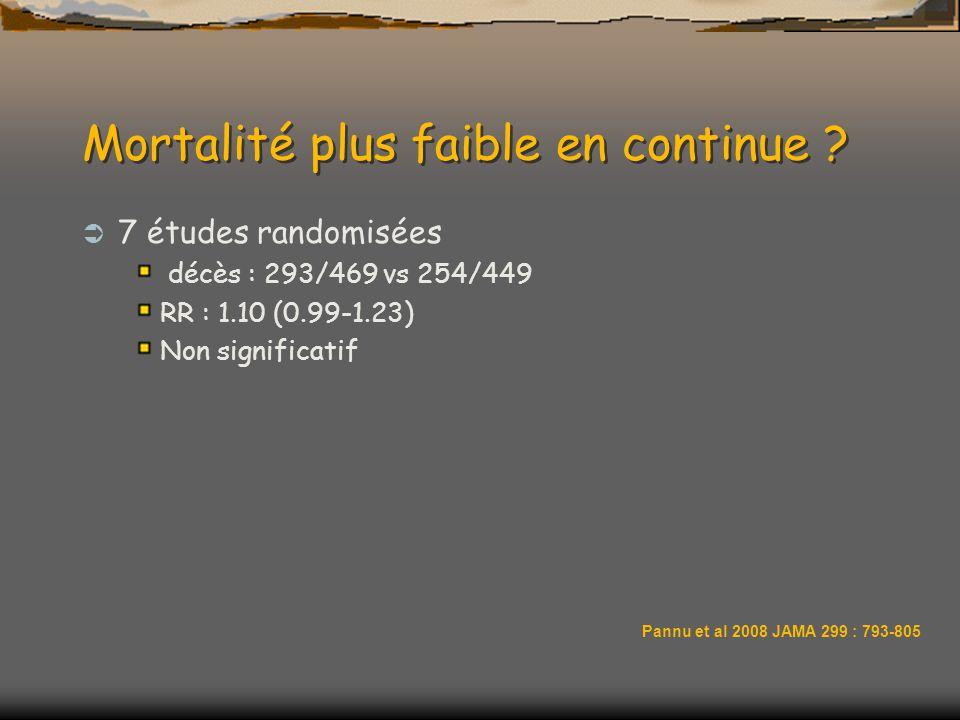 Mortalité plus faible en continue ? 7 études randomisées décès : 293/469 vs 254/449 RR : 1.10 (0.99-1.23) Non significatif Pannu et al 2008 JAMA 299 :