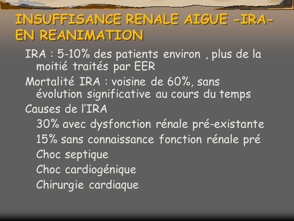 INSUFFISANCE RENALE AIGUE -IRA- EN REANIMATION IRA : 5-10% des patients environ, plus de la moitié traités par EER Mortalité IRA : voisine de 60%, sans évolution significative au cours du temps Causes de lIRA 30% avec dysfonction rénale pré-existante 15% sans connaissance fonction rénale pré Choc septique Choc cardiogénique Chirurgie cardiaque