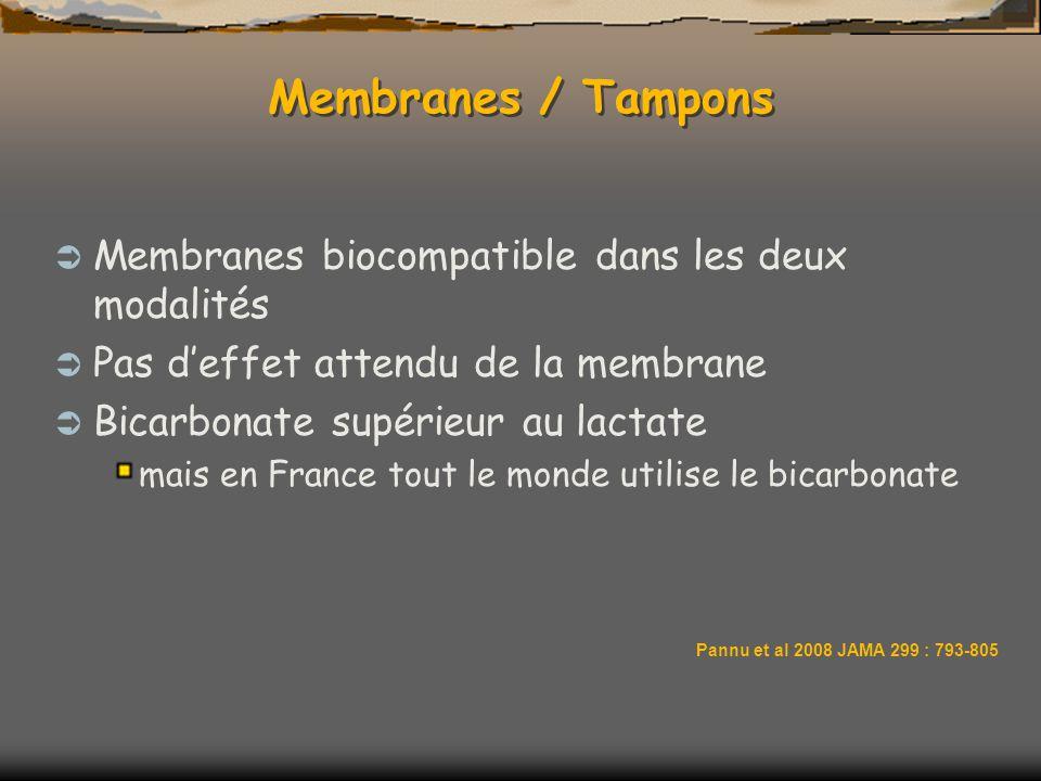 Membranes / Tampons Membranes biocompatible dans les deux modalités Pas deffet attendu de la membrane Bicarbonate supérieur au lactate mais en France tout le monde utilise le bicarbonate Pannu et al 2008 JAMA 299 : 793-805