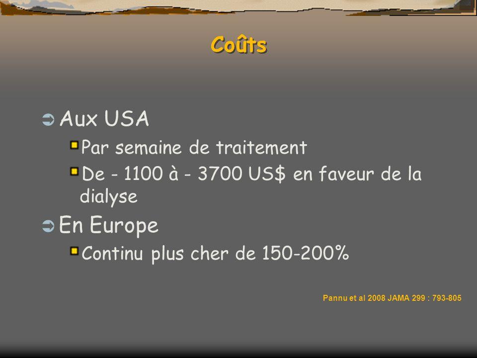 Coûts Aux USA Par semaine de traitement De - 1100 à - 3700 US$ en faveur de la dialyse En Europe Continu plus cher de 150-200% Pannu et al 2008 JAMA 2