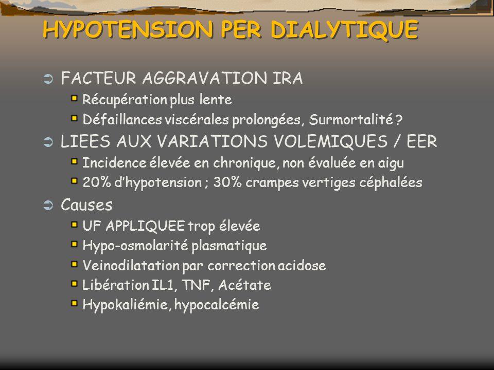 HYPOTENSION PER DIALYTIQUE FACTEUR AGGRAVATION IRA Récupération plus lente Défaillances viscérales prolongées, Surmortalité .