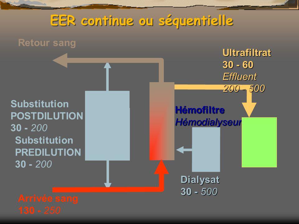 Substitution POSTDILUTION 30 - 200 Substitution PREDILUTION 30 - 200 EER continue ou séquentielle Arrivée sang 130 - 250 Retour sangHémofiltreHémodialyseur Ultrafiltrat 30 - 60 Effluent 200 - 500 Dialysat 30 - 500