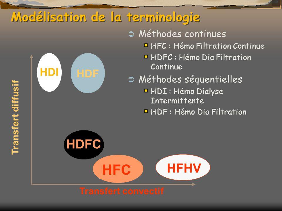 Modélisation de la terminologie Méthodes continues HFC : Hémo Filtration Continue HDFC : Hémo Dia Filtration Continue Méthodes séquentielles HDI : Hémo Dialyse Intermittente HDF : Hémo Dia Filtration Transfert convectif Transfert diffusif HDI HDF HFHV HDFC HFC