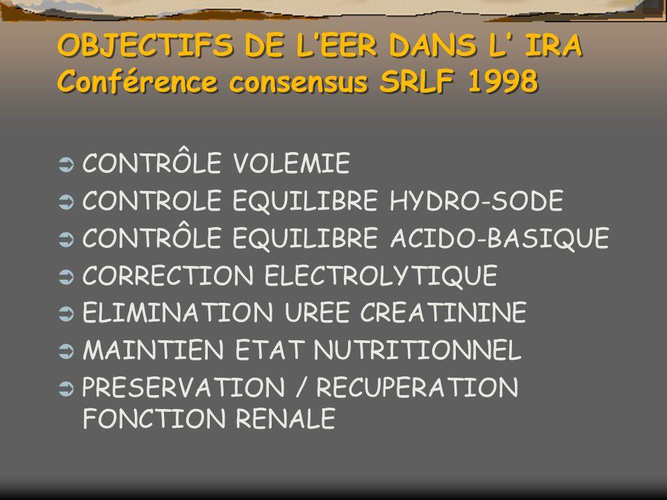OBJECTIFS DE LEER DANS L IRA Conférence consensus SRLF 1998 CONTRÔLE VOLEMIE CONTROLE EQUILIBRE HYDRO-SODE CONTRÔLE EQUILIBRE ACIDO-BASIQUE CORRECTION ELECTROLYTIQUE ELIMINATION UREE CREATININE MAINTIEN ETAT NUTRITIONNEL PRESERVATION / RECUPERATION FONCTION RENALE