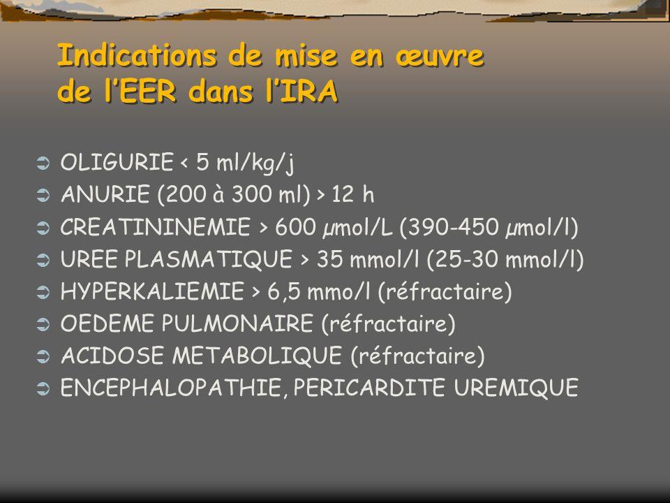 Indications de mise en œuvre de lEER dans lIRA OLIGURIE < 5 ml/kg/j ANURIE (200 à 300 ml) > 12 h CREATININEMIE > 600 µmol/L (390-450 µmol/l) UREE PLASMATIQUE > 35 mmol/l (25-30 mmol/l) HYPERKALIEMIE > 6,5 mmo/l (réfractaire) OEDEME PULMONAIRE (réfractaire) ACIDOSE METABOLIQUE (réfractaire) ENCEPHALOPATHIE, PERICARDITE UREMIQUE