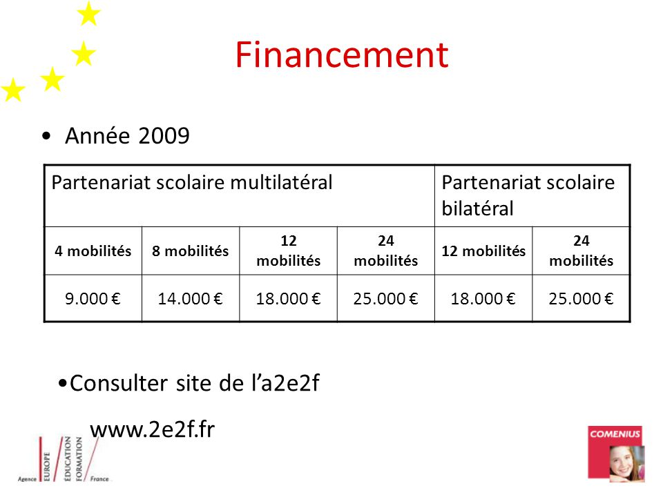 Financement Année 2009 Partenariat scolaire multilatéralPartenariat scolaire bilatéral 4 mobilités8 mobilités 12 mobilités 24 mobilités 12 mobilités 2