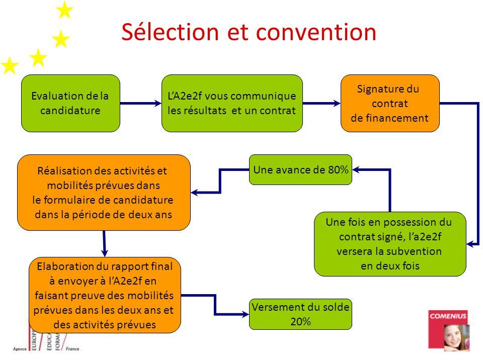 Sélection et convention Evaluation de la candidature LA2e2f vous communique les résultats et un contrat Signature du contrat de financement Une fois e