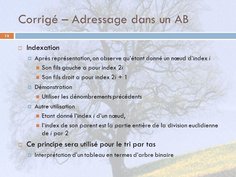 Corrigé – Adressage dans un AB 13 Indexation Après représentation, on observe quétant donné un nœud dindex i Son fils gauche a pour index 2i Son fils