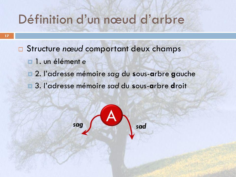Définition dun nœud darbre 17 Structure nœud comportant deux champs 1. un élément e 2. ladresse mémoire sag du sous-arbre gauche 3. ladresse mémoire s