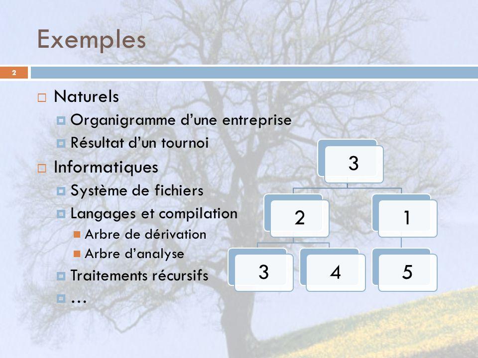 Exemples 2 Naturels Organigramme dune entreprise Résultat dun tournoi Informatiques Système de fichiers Langages et compilation Arbre de dérivation Arbre danalyse Traitements récursifs … 323415