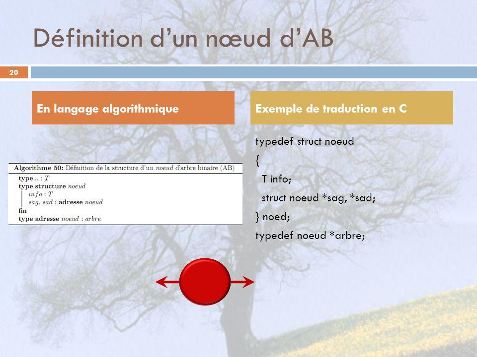 Définition dun nœud dAB typedef struct noeud { T info; struct noeud *sag, *sad; } noed; typedef noeud *arbre; En langage algorithmiqueExemple de traduction en C 20